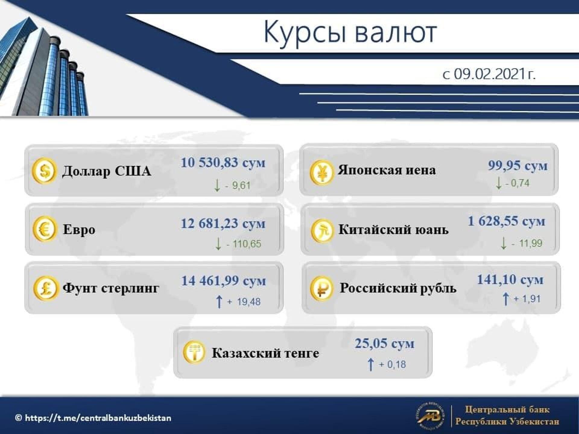 Курс валют в Узбекистане с 9 февраля 2021 года - Sputnik Узбекистан, 1920, 10.03.2021