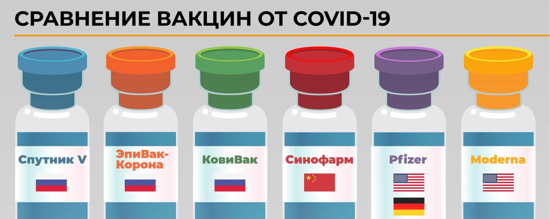 Сравнение вакцин от COVID-19 - Sputnik Узбекистан, 1920, 18.02.2021