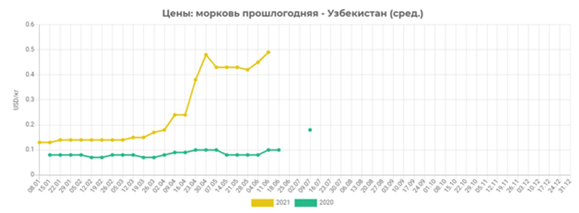 Динамика оптовых цен на морковь прошлогоднего урожая в 2020 и 2021 году - Sputnik Узбекистан, 1920, 20.06.2021