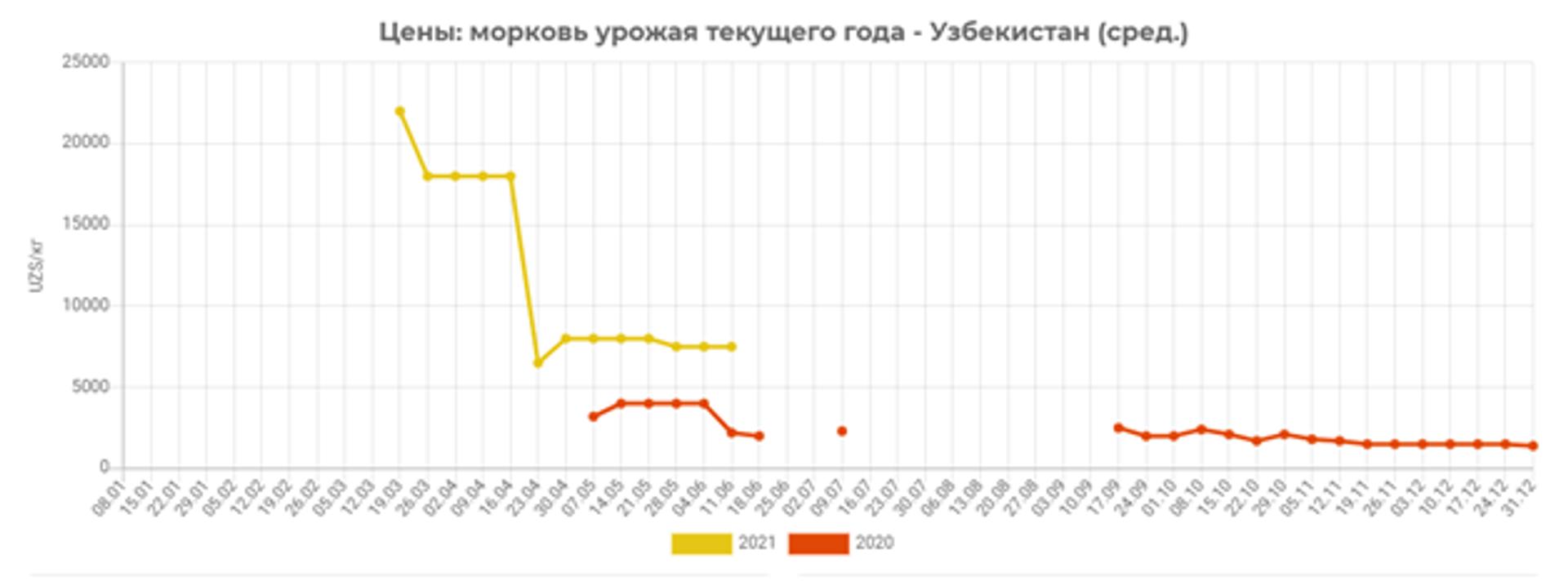 В первой декаде июня 2020 года цены на раннюю морковь упали почти в 2 раза и были ниже почти 3,5 раза, чем текущие цены - Sputnik Узбекистан, 1920, 20.06.2021