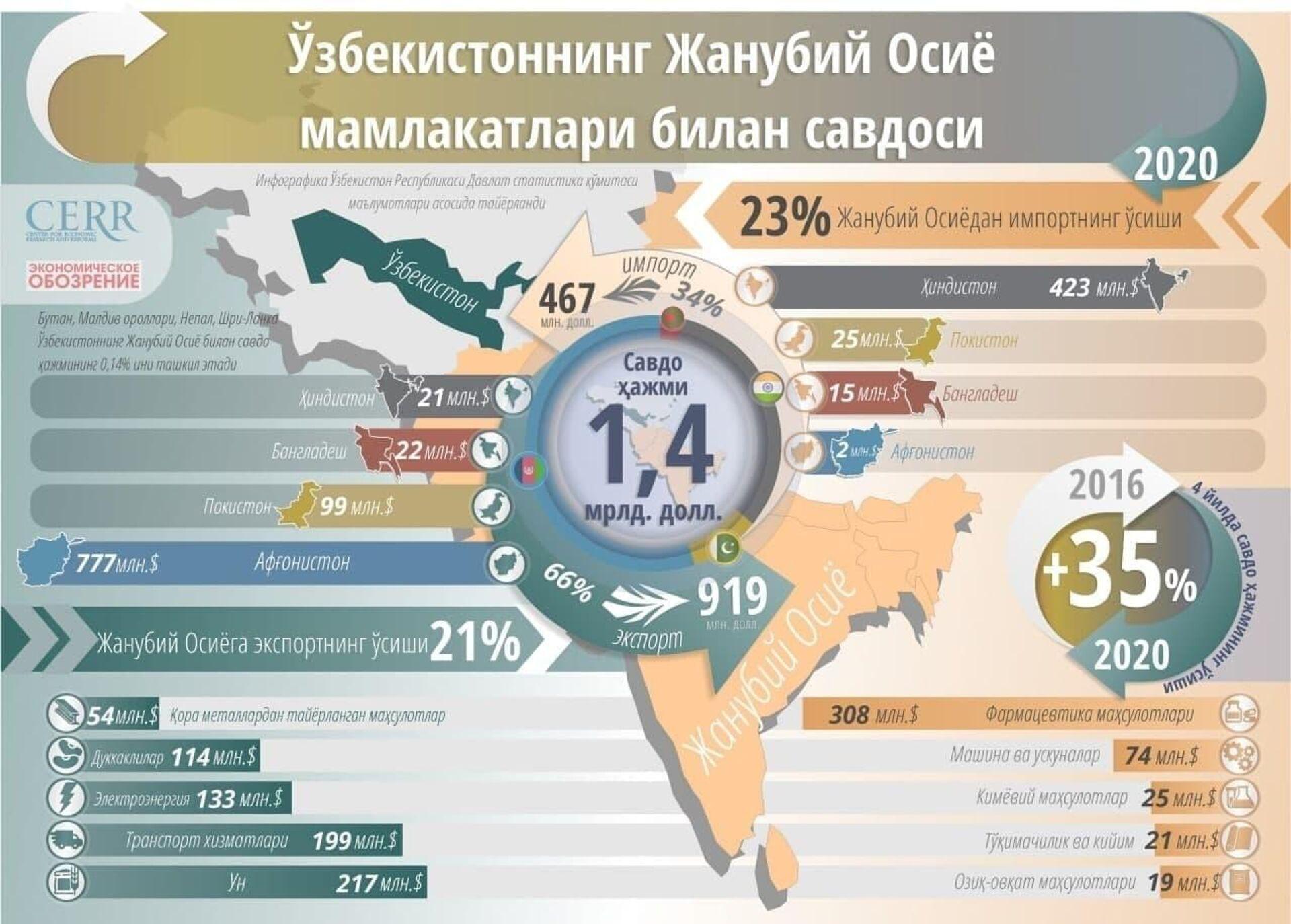 Vzaimnaya torgovlya Uzbekistana i stran YUA - Sputnik Oʻzbekiston, 1920, 14.07.2021