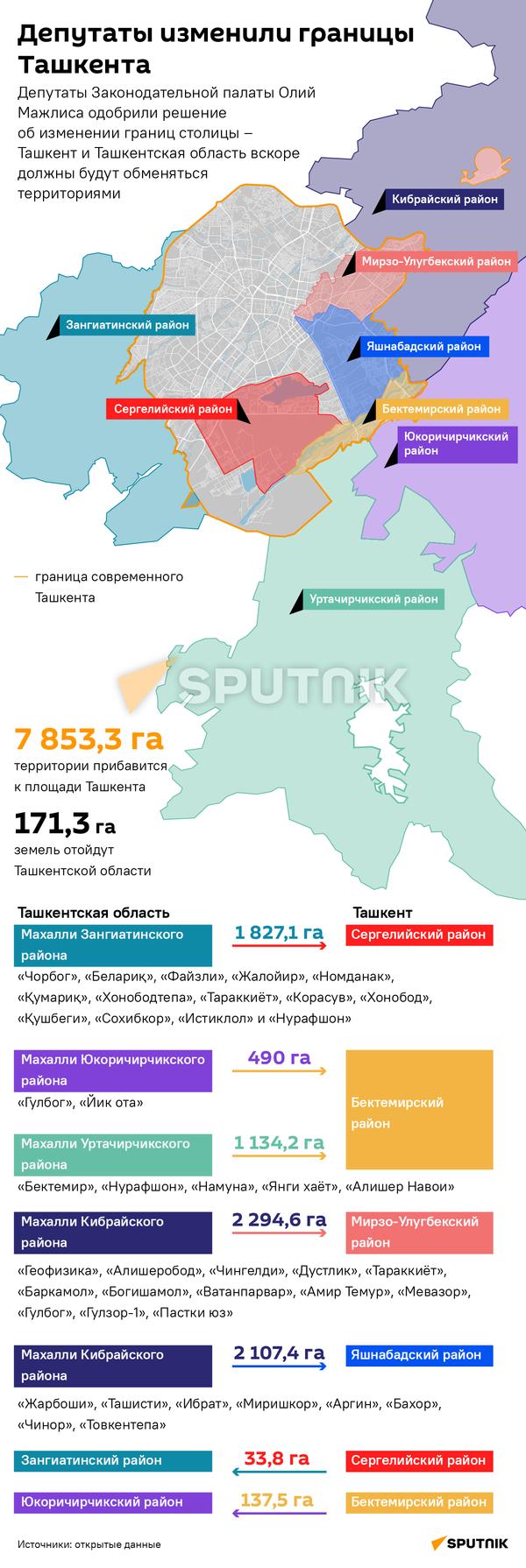 Изменение границ Ташкента деск - Sputnik Узбекистан