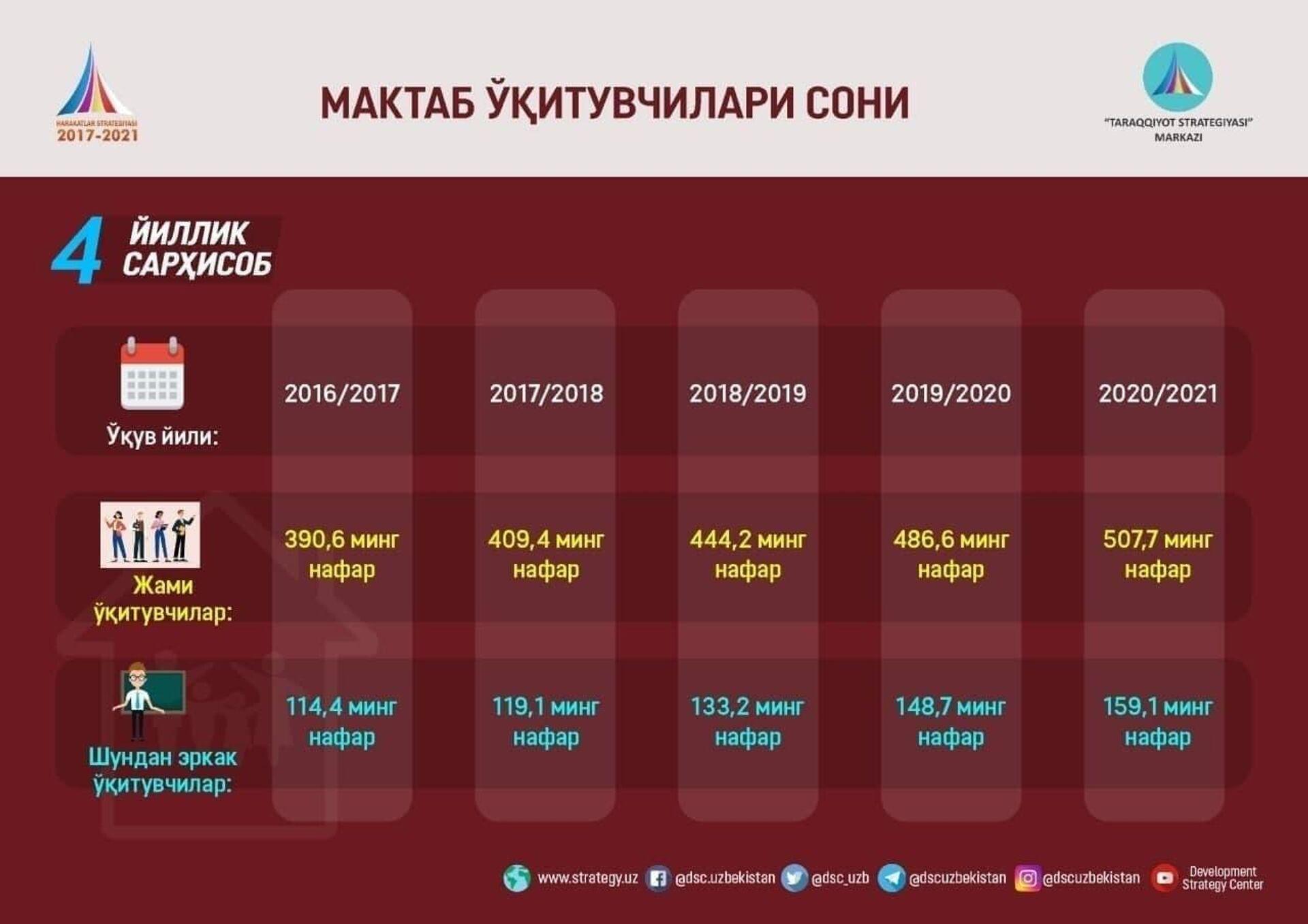 Мактаб ўқитувчилари сони  - Sputnik Ўзбекистон, 1920, 31.08.2021