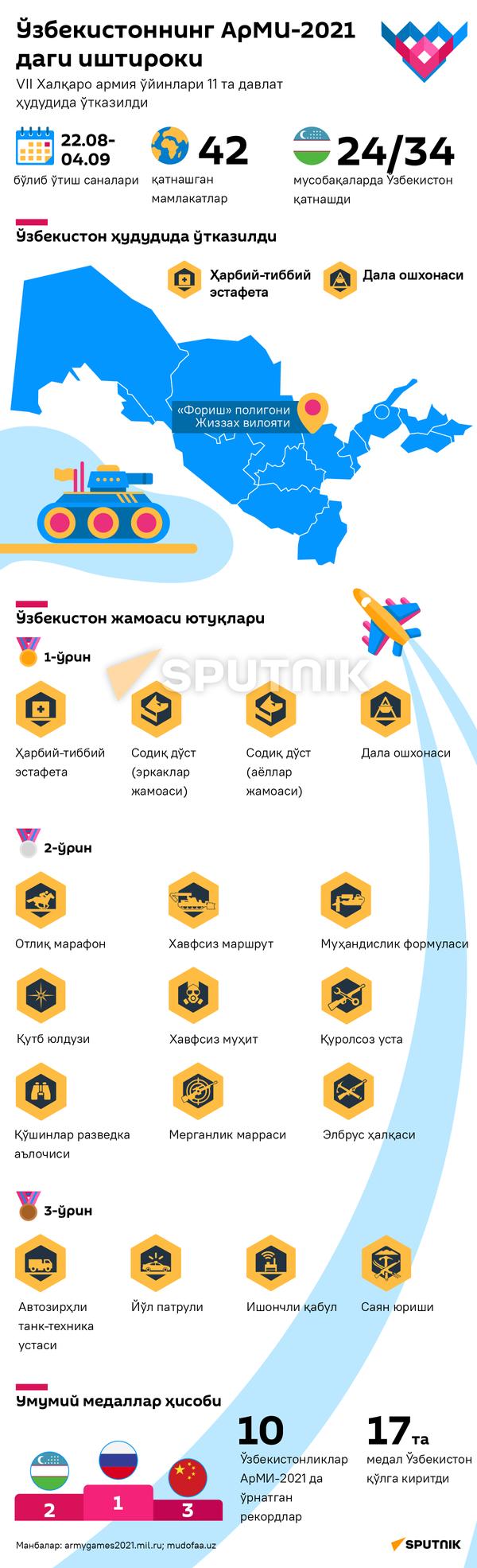 Uzbekistan na ArMI-2021 uzb.versiya - Sputnik Oʻzbekiston