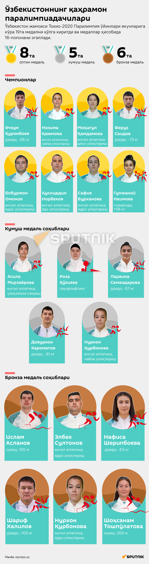 Oʻzbekistonning chempion paralimpiadachilari - Sputnik Oʻzbekiston