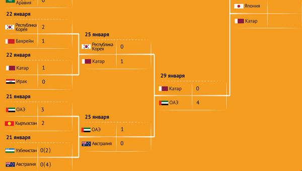 Расписание и результаты матчей Кубка Азии - Sputnik Узбекистан