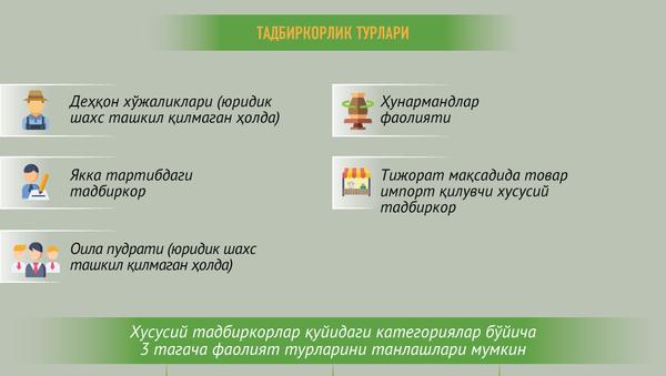 Oʻzbekistonda biznesmen boʻlish - Sputnik Oʻzbekiston