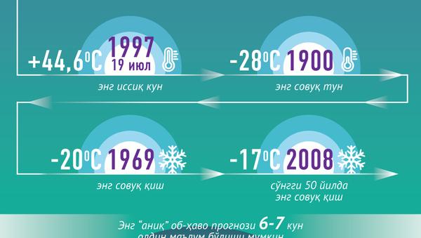 Метеорология тарихи - Sputnik Ўзбекистон