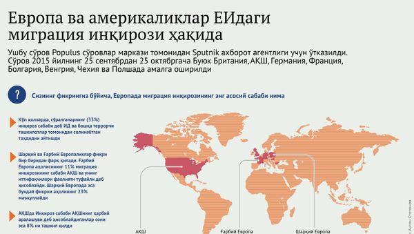 Migratsiya inqirozi sabalari - Sputnik Oʻzbekiston