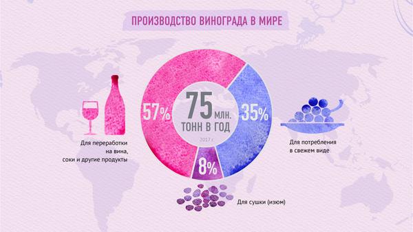 Польза и вред винограда - Sputnik Узбекистан