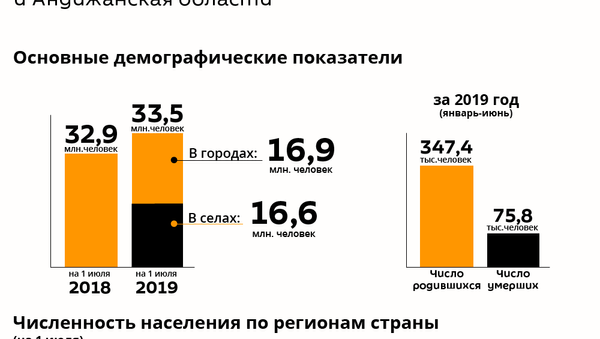 Население Узбекистана 2019 год - Sputnik Узбекистан