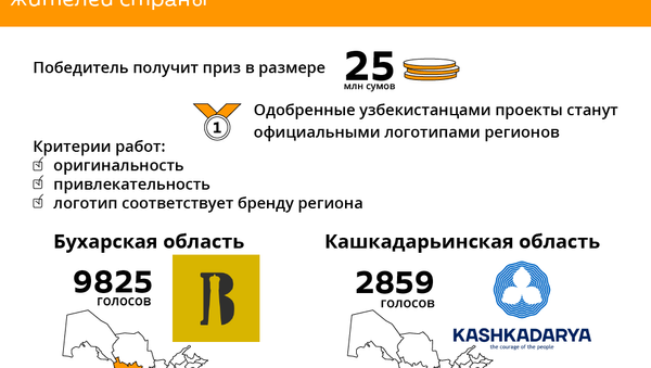 Лучшие логотипы областей Узбекистана - Sputnik Узбекистан