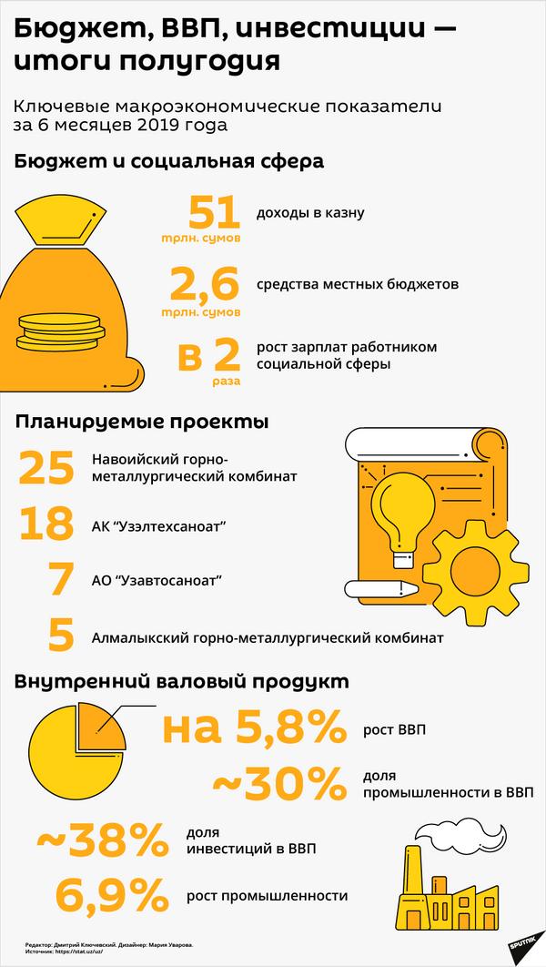 Итоги полугодия  - Sputnik Узбекистан