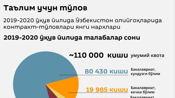 Таълим учун тўлов - Sputnik Ўзбекистон