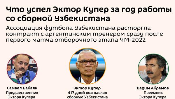 Результаты работы Эктора Купера в сборной Узбекистана - Sputnik Узбекистан