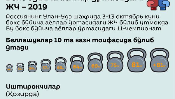 Бокс бўйича аёллар ўртасидаги Жаҳон чемпионати - Sputnik Ўзбекистон