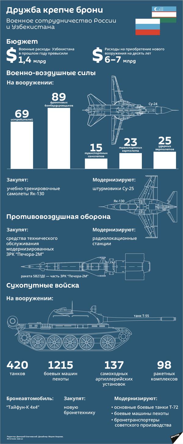 Военное сотрудничество России и Узбекистана - Sputnik Узбекистан