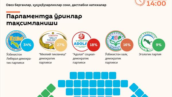 Парламент сайлови натижалари - Sputnik Ўзбекистон