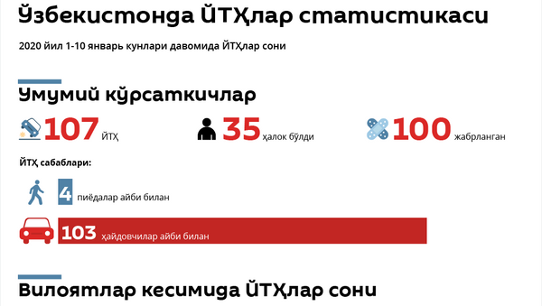 Oʻzbekistonda 2020 yil 1-10 yanvar kunlari YTHlar soni - Sputnik Oʻzbekiston