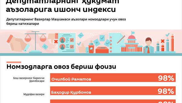 Deputatlar hukumat a'zolariga ovoz berdi - Sputnik Oʻzbekiston