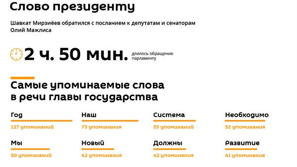Послание Шавката Мирзиёева палатам Олий Мажлиса - Sputnik Узбекистан