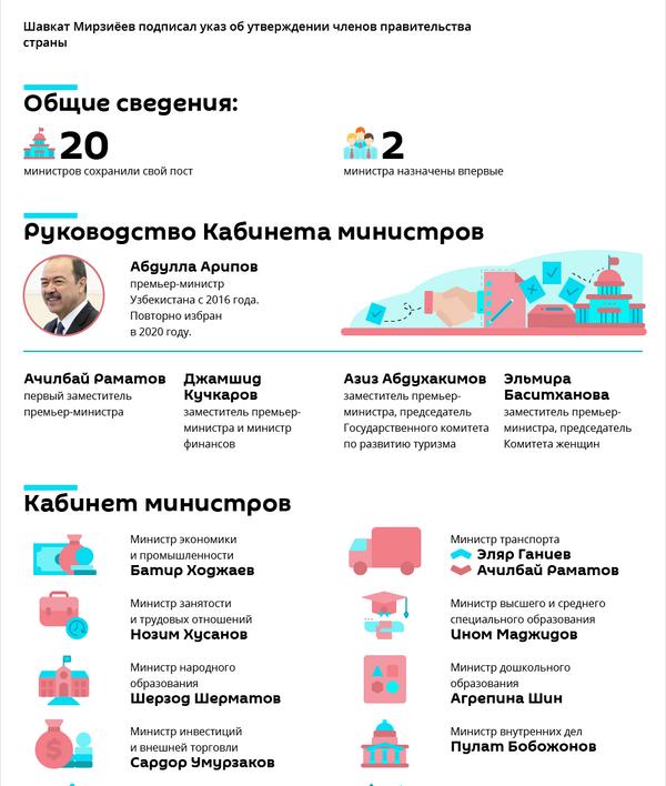Новый состав правительства Узбекистана - Sputnik Узбекистан