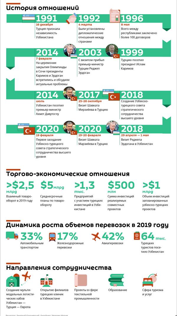 Узбекско-турецкие отношения в цифрах и фактах - Sputnik Узбекистан