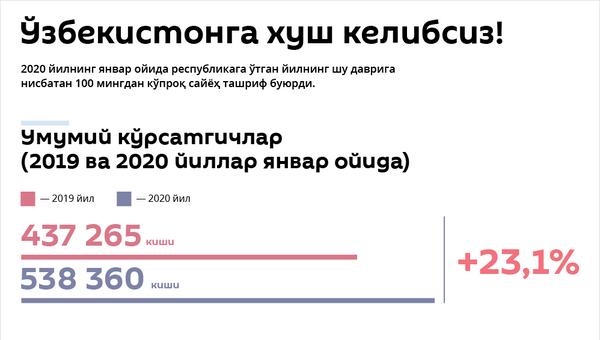 Ўзбекистонда туризм ривожланиши - Sputnik Ўзбекистон