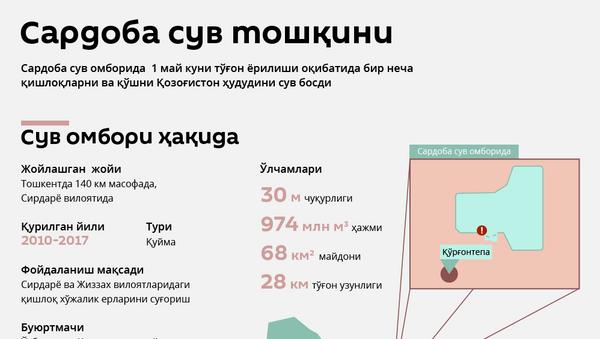 Сардоба - Sputnik Ўзбекистон