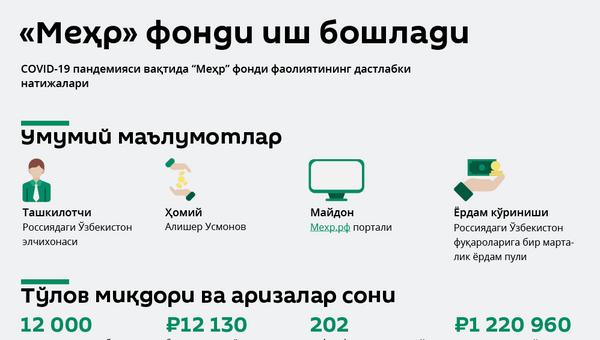 Mexr fondi - Sputnik Oʻzbekiston