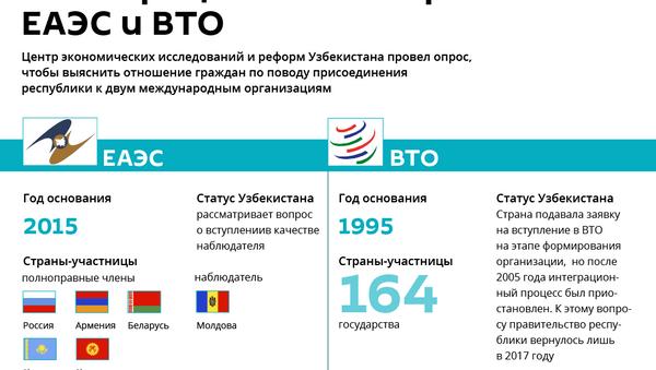 Результаты опроса ЦЭИР по поводу вступления Узбекистана в ЕАЭС и ВТО - Sputnik Узбекистан