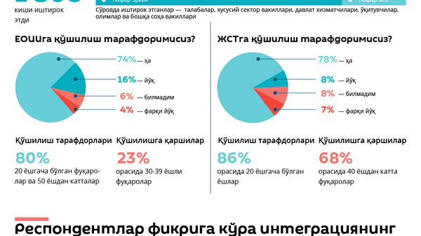 YEOII va JST - Sputnik Oʻzbekiston