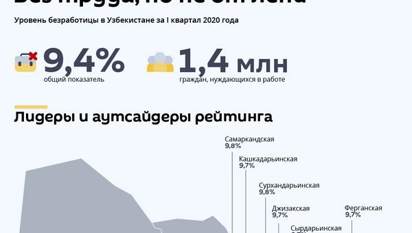 Уровень безработицы в Узбекистане - Sputnik Узбекистан