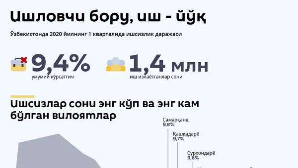 Ишсизлик - Sputnik Ўзбекистон