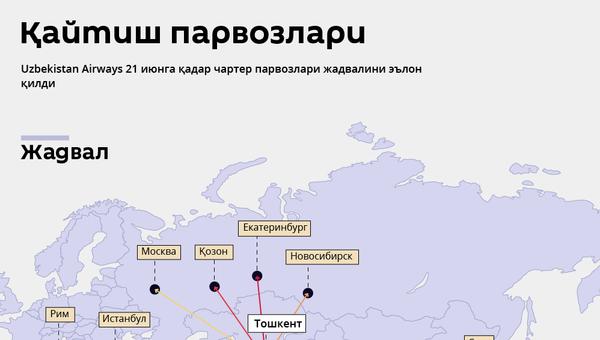 Қайтиш парвозлари - Sputnik Ўзбекистон