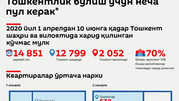 Toshkentda kvartiralar narxlari - Sputnik Oʻzbekiston