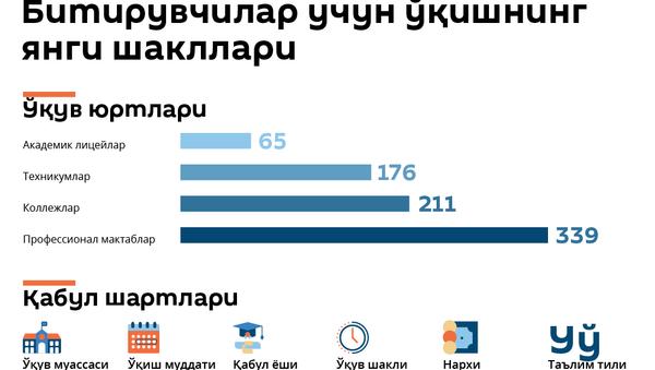 Ўқув шакллари - Sputnik Ўзбекистон