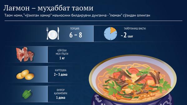 Lagʻmon - muhabbat taomi - Sputnik Oʻzbekiston