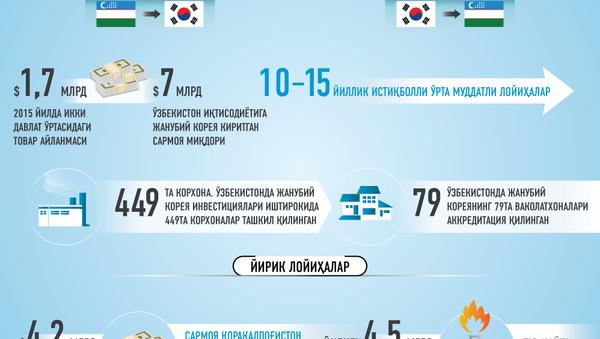 Oʻzbekiston va Janubiy Koreya munosabatlariga doir infografika - Sputnik Oʻzbekiston