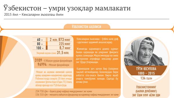 Ўзбекистон - умри узоқлар мамлакати - Sputnik Ўзбекистон