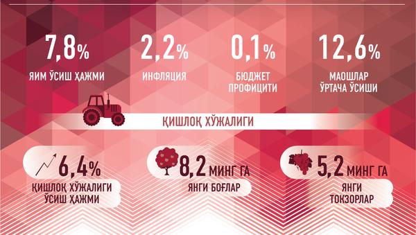 Иқтисодий ривожланиш натижалари - Sputnik Ўзбекистон