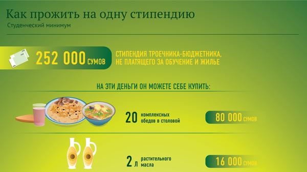 Как прожить на стипендию - Sputnik Узбекистан