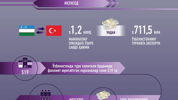 Oʻzbekiston va Turkiya munosabatlari tarixi - Sputnik Oʻzbekiston