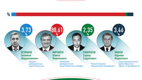 Выборы президента Узбекистана - Sputnik Узбекистан