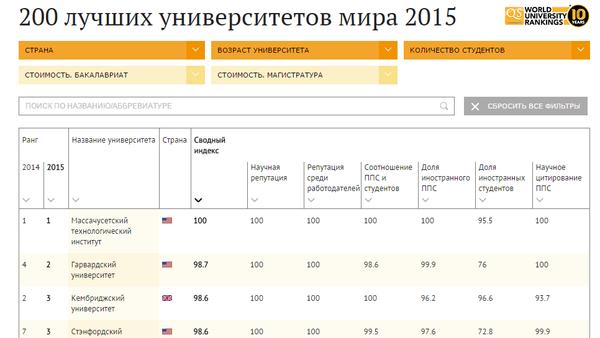 Dunyoning 200 yetakchi universiteti - Sputnik Oʻzbekiston