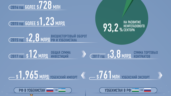 Сотрудничество Узбекистана и РФ в цифрах - Sputnik Узбекистан