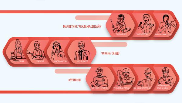 Oʻzbekistonda kerakli kasblar - Sputnik Oʻzbekiston