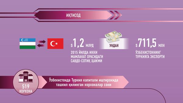 Узбекистан-Турция - Sputnik Ўзбекистон