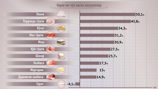 OʻZbekistonda narxlar oʻsishi - Sputnik Oʻzbekiston