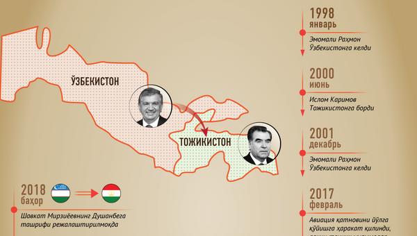 Oʻzbekiston-Tojikiston munosabatlari tarixi - Sputnik Oʻzbekiston
